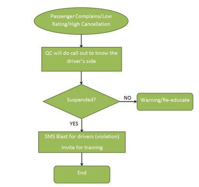 Suspension Process Flowchart